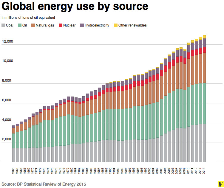 """Have we hit """"the end of the fossil fuel era""""? Not even close. - Vox"""