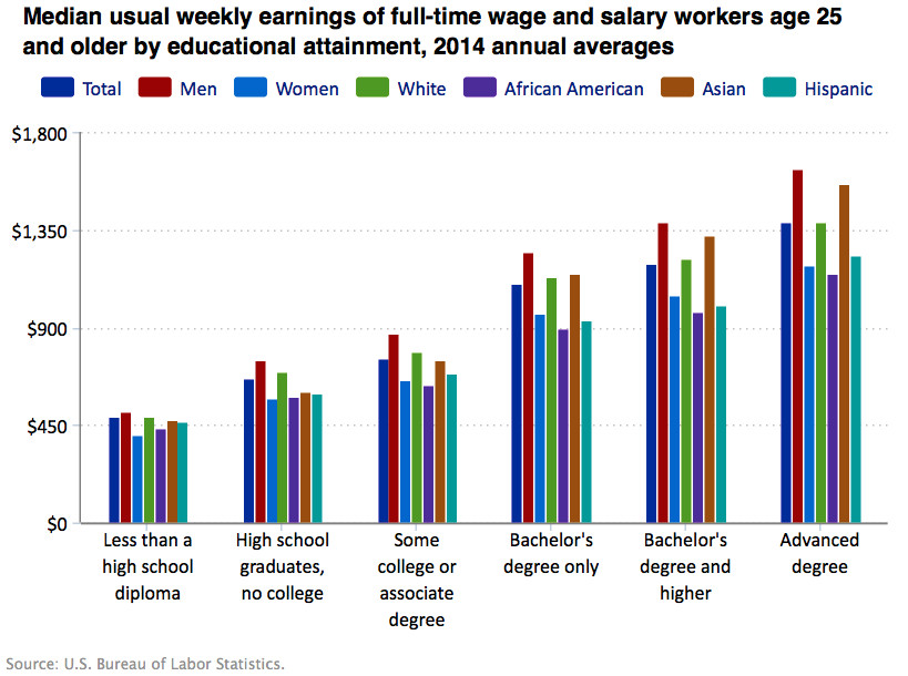 wage earning differences between men and women essay The gao tries to explain why women still make less than men  earnings gap between men and women still  the differences in men's and women's.