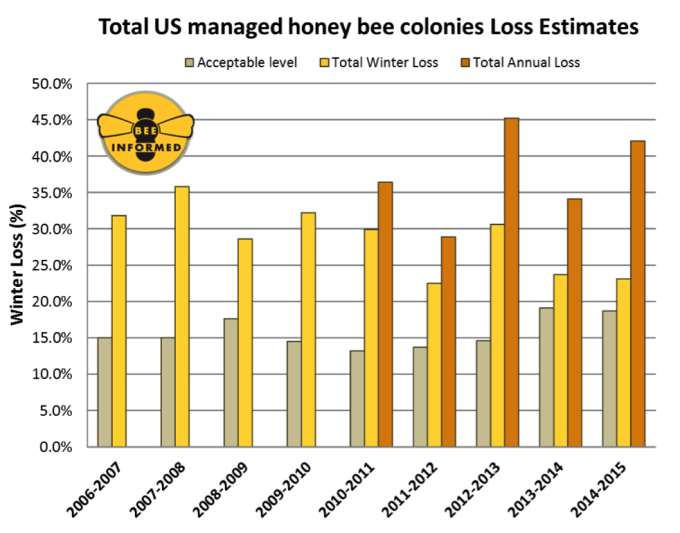 Total Honeybee Colony Loss.