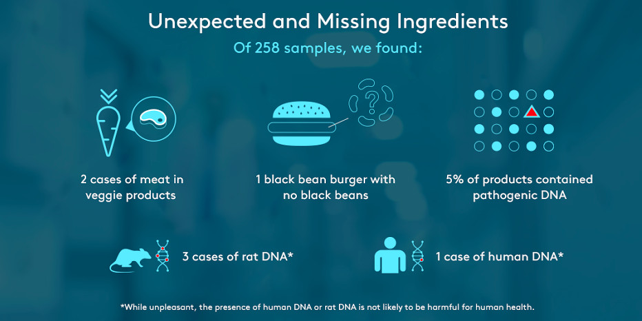 Lab tests find human, rat DNA in burgers