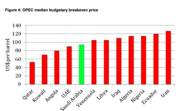 OPEC breakeven prices