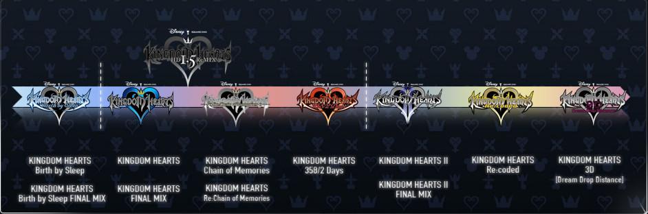 Kingdom Hearts Timeline - Arqade - Stack Exchange