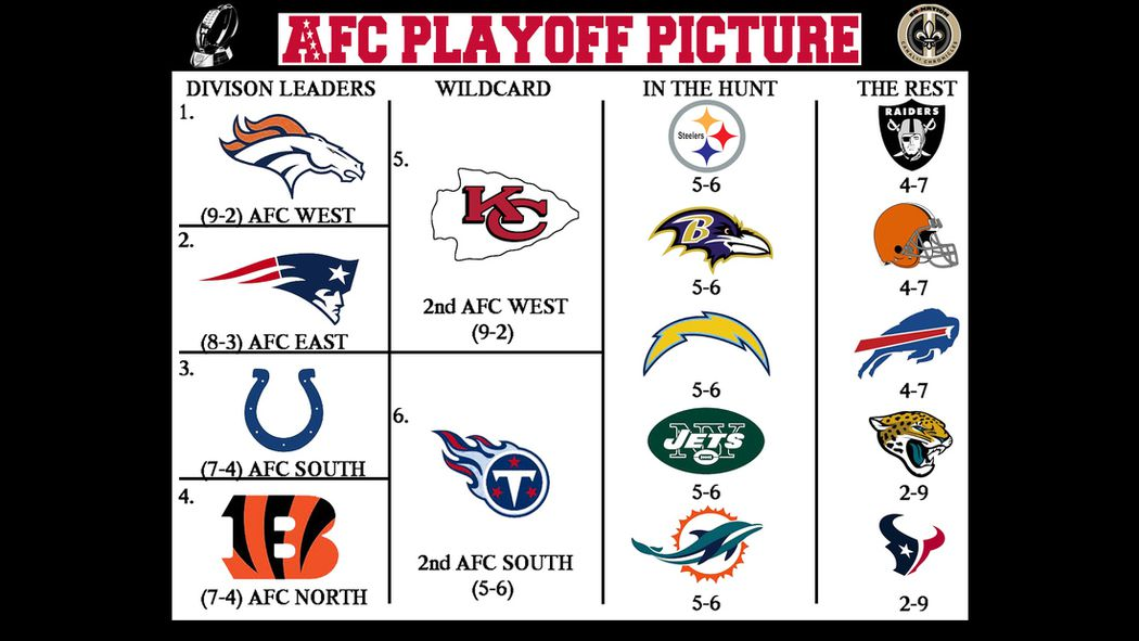 2013 NFL Playoff Picture: AFC Strength of Schedule - Canal ...