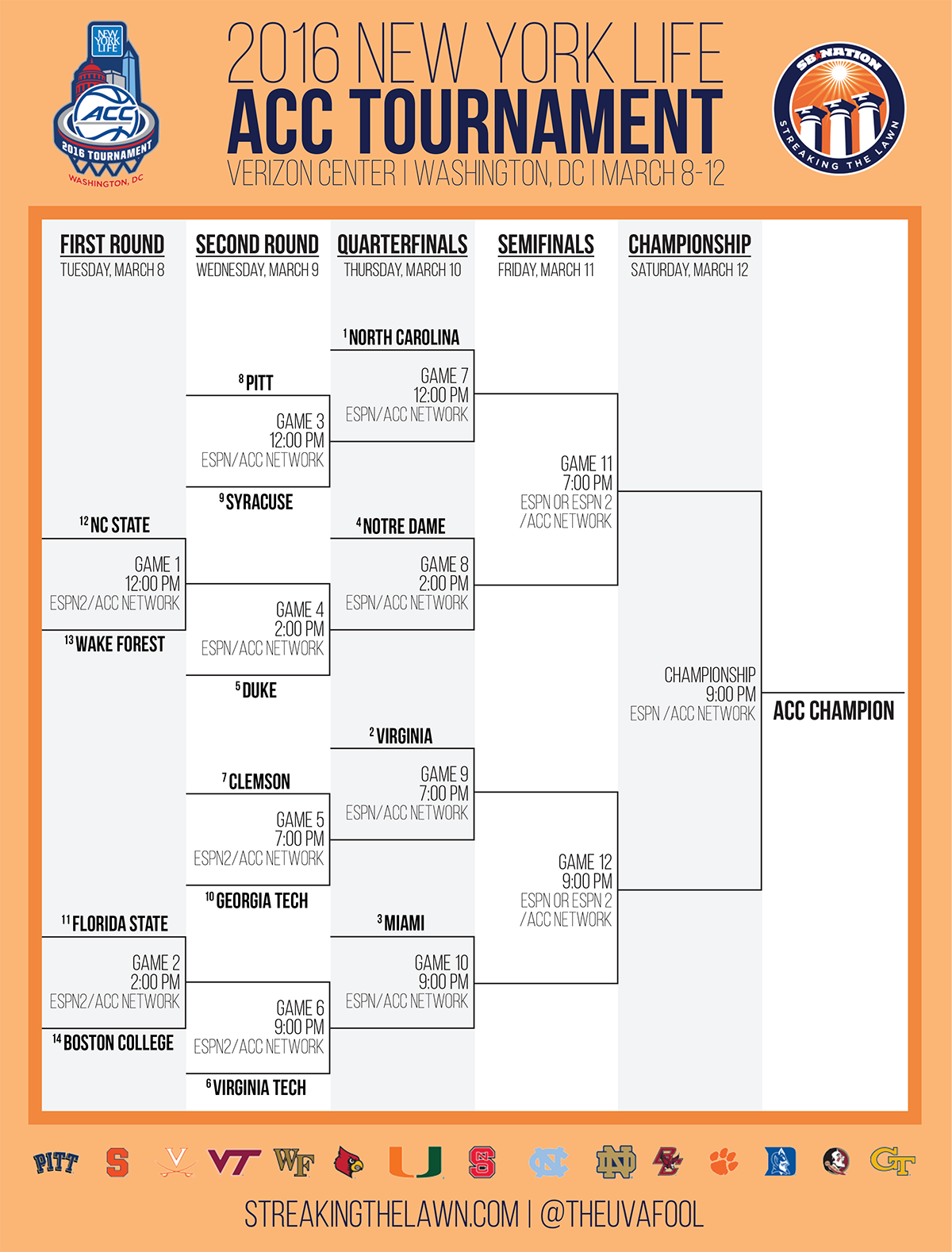 acc brackets basketball football line