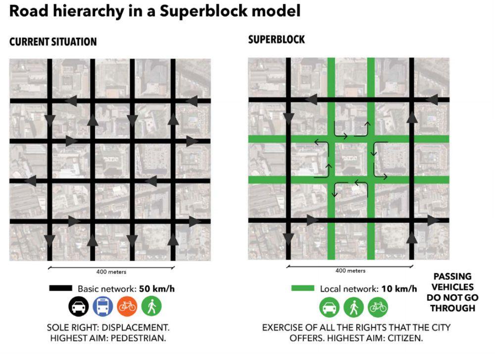superblocks!