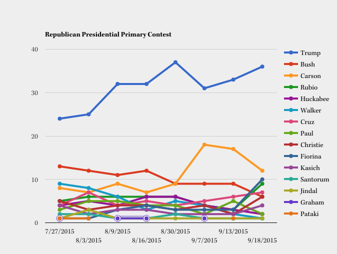 gop poll morning consult