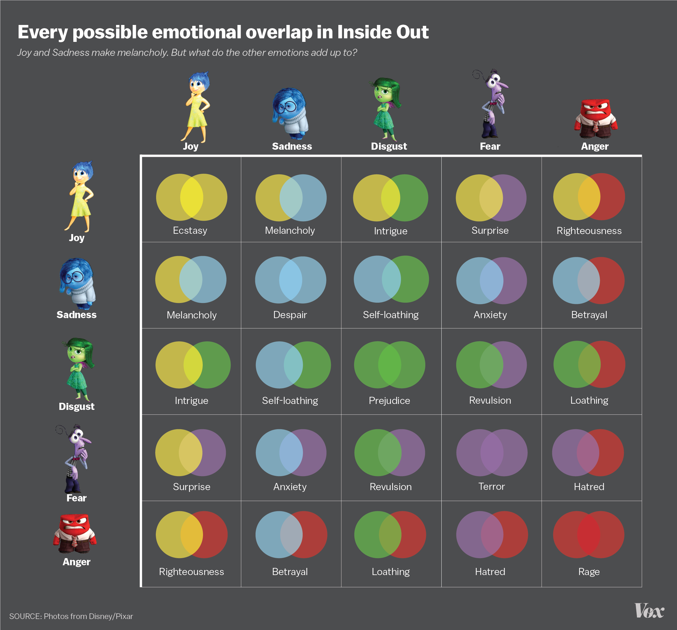 Inside Out Emotions Graphic on Guess And Check Math Worksheets
