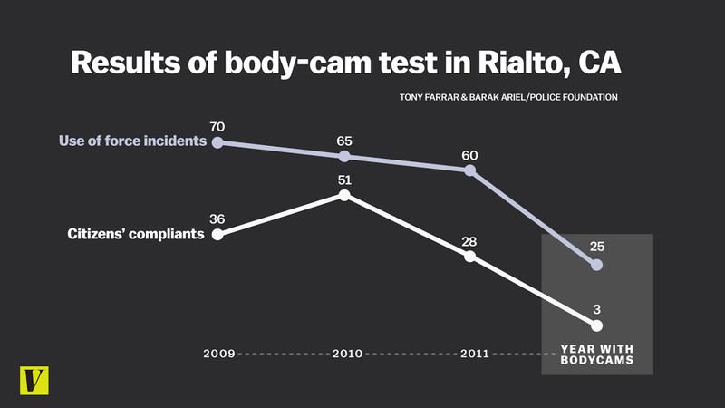 body cam results Rialto California