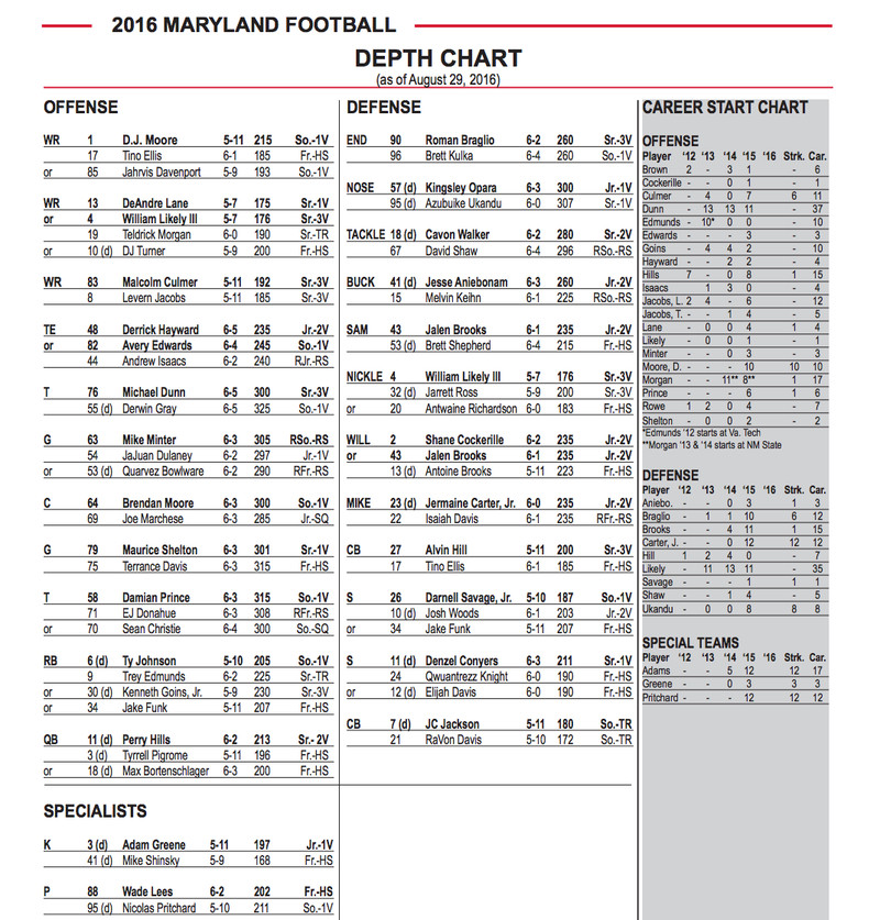 missouri football depth chart