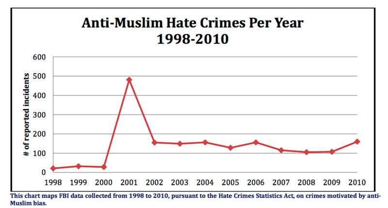 من جانبهم، حاول المسلمون الأمريكيون في تلك الفترة طمأنة أقرانهم من الأمريكيين بأنهم لا يقلّون حبًّا للسلام ولا وطنيةً عنهم، يقول كورتيس ما يلي: