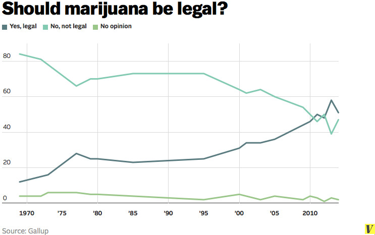 Gallup marijuana legalization