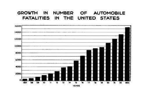 Aumento de las muertes por atropello en Estados Unidos de 1901 a 1923.