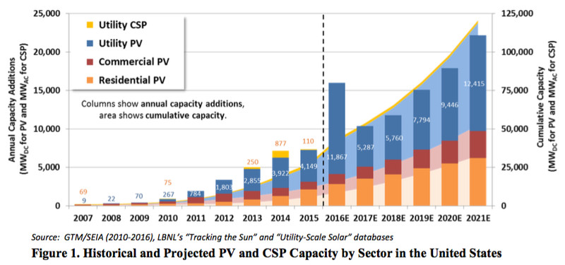 US solar capacity and additions