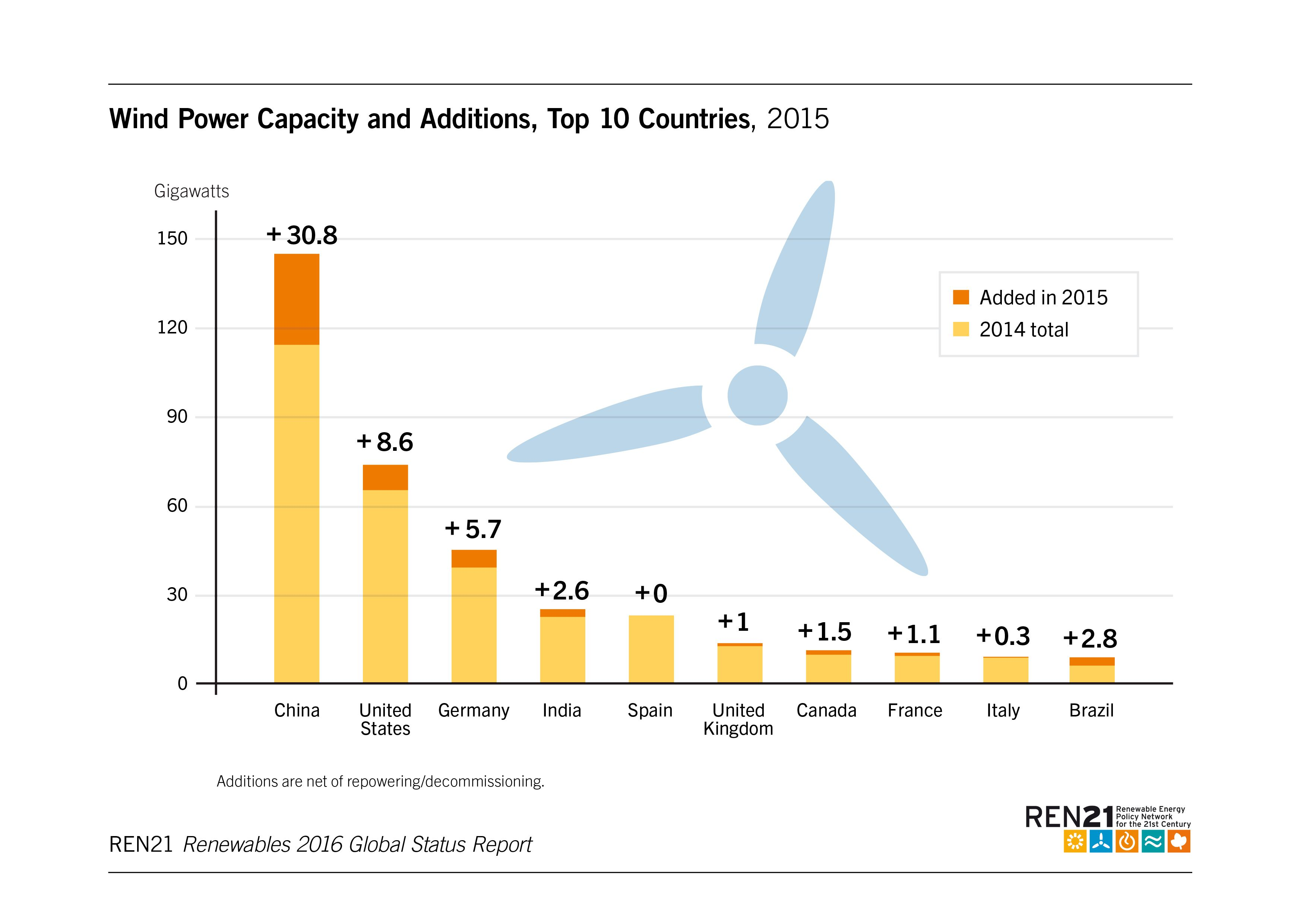 wind energy development in china China's solar and wind energy capacity increased by china renewable energy growth soars & coal use declines coal plant development continues to drop.