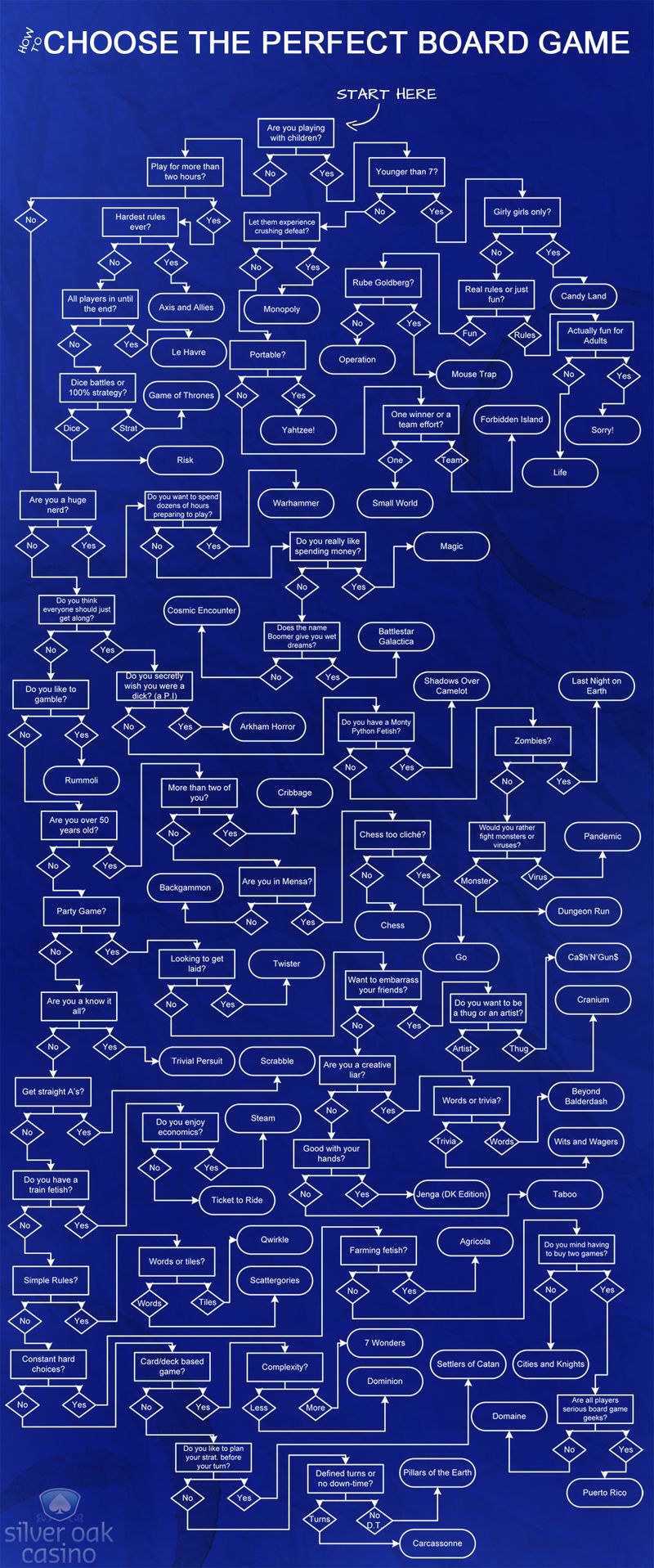 How to pick which board game to play, in one handy flowchart
