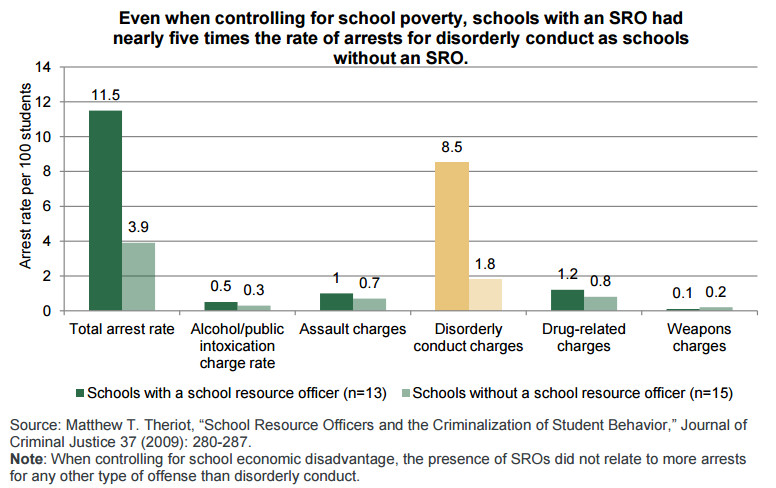 A  report from the Justice Policy Institute found schools with school resource officers had nearly five times the rate of arrests for disorderly conduct as schools without school resource officers, even though the prevalence of school resource officers in