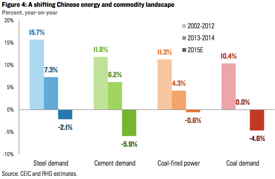 china's demand for commodities