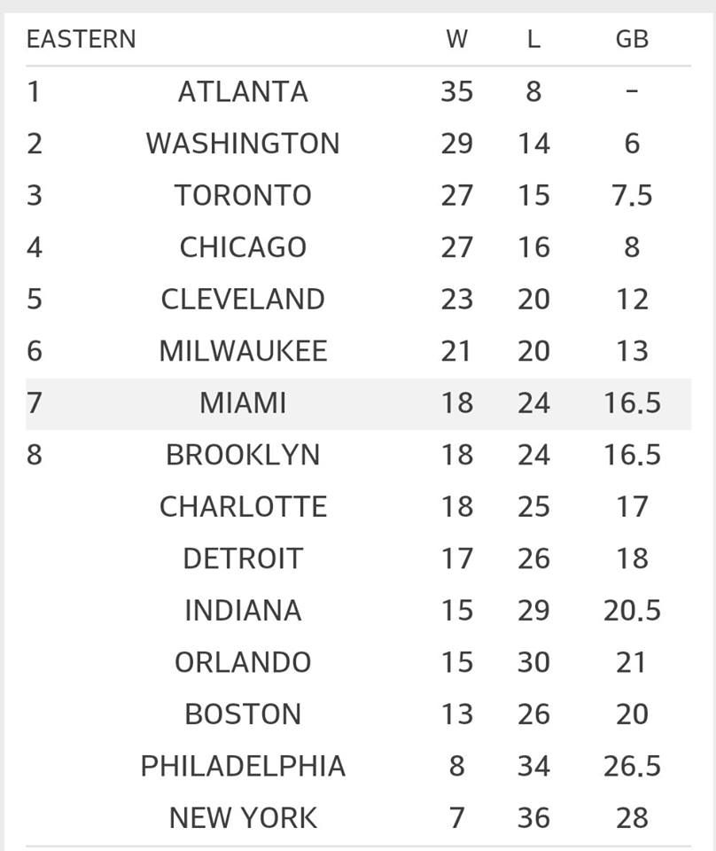 A Look At The Current NBA Standings