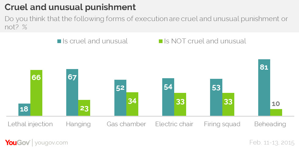 Modern electric chair execution - The Death Penalty In America Expensive Racially Skewed