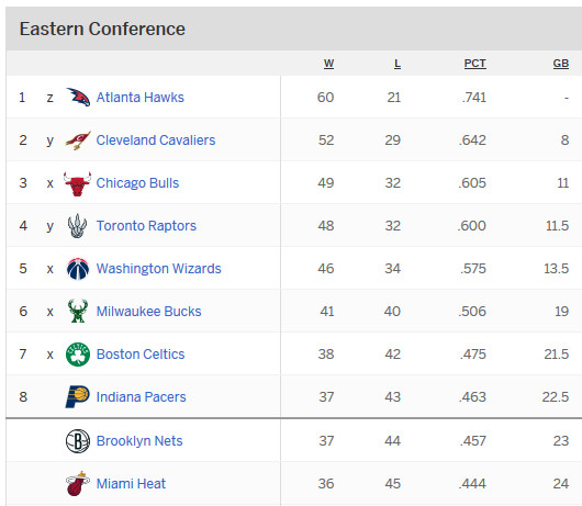 Nba Regular Season 2015 Standings
