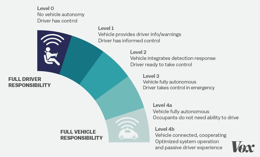 NHTSA's levels of autonomy.