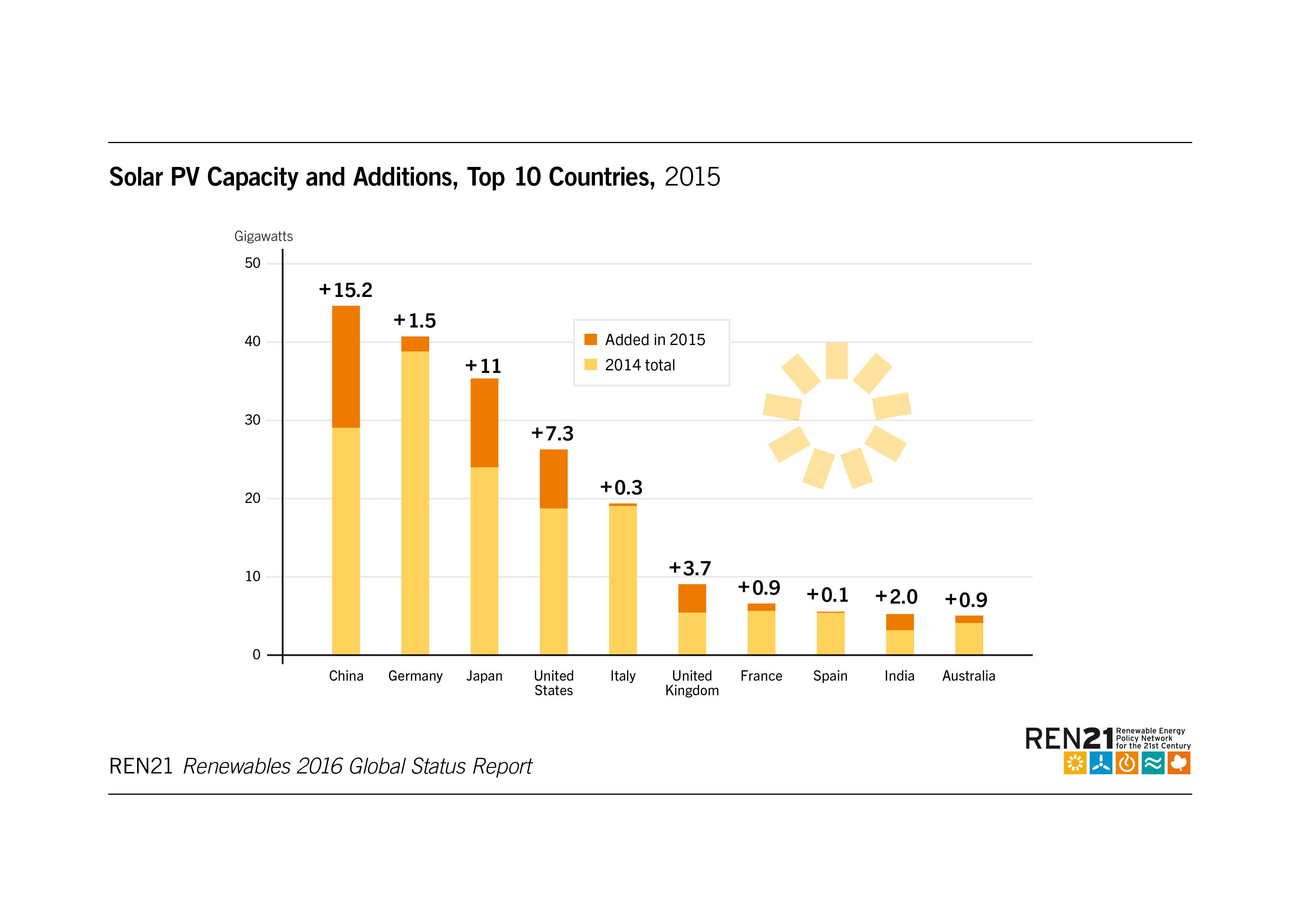 China Is Driving Global Renewable Energy Growth In 6