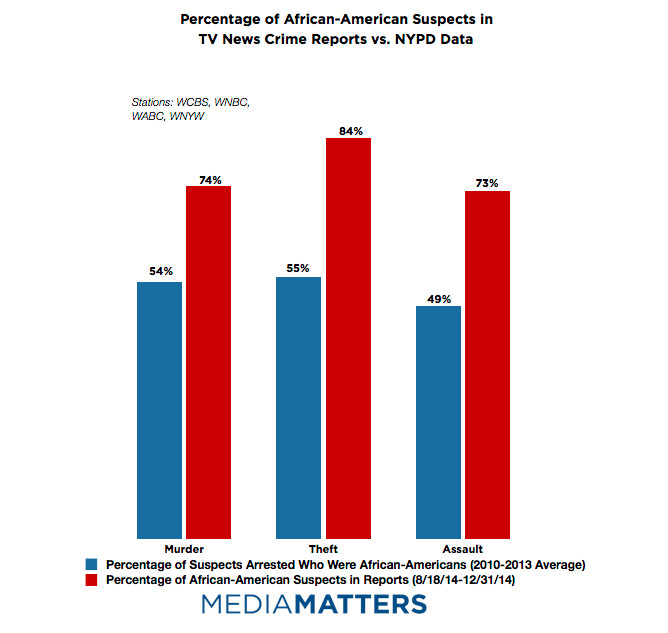 an analysis of crime and negative images in mainstream media (for example, the mainstream media typically interview retired military  those  who promote the negative image of the enemy may often reinforce it  causes,  like poverty, government neglect and military or police repression  the institute  for propaganda analysis was created to educate the american.