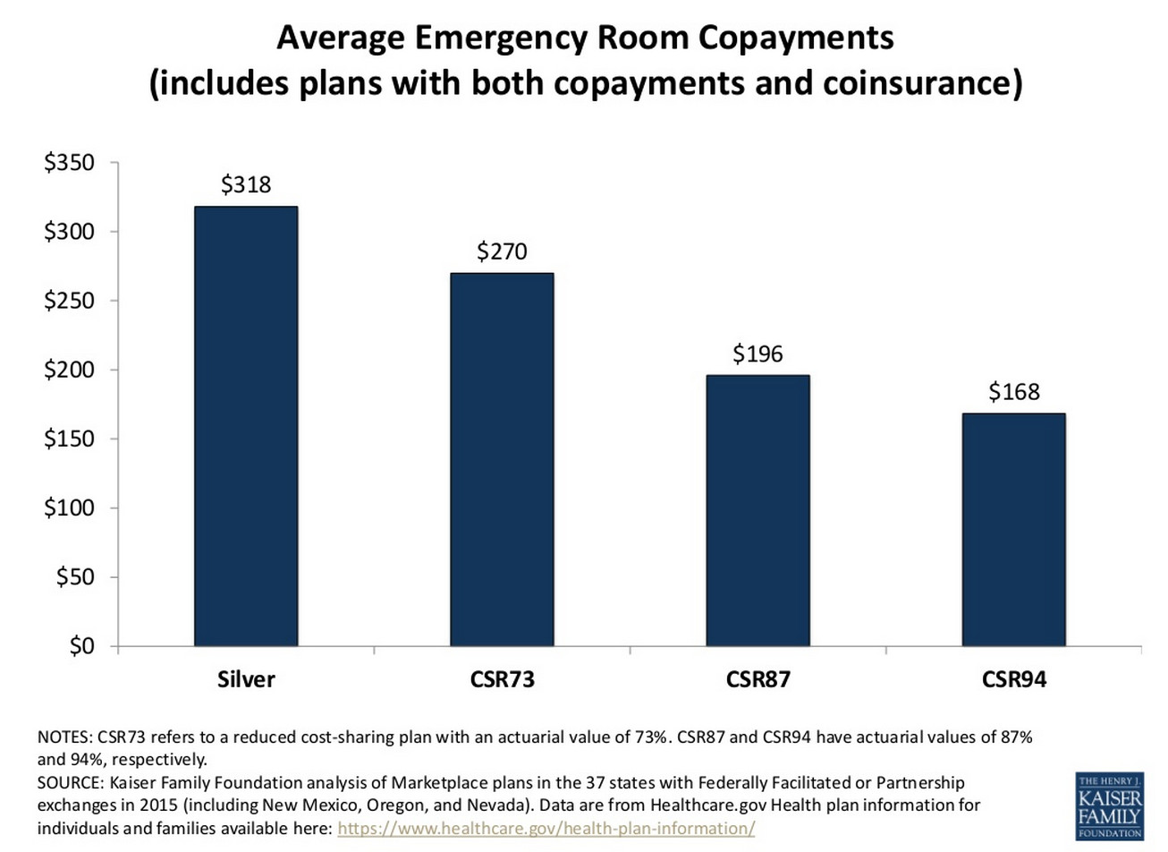 Average Cost Of Emergency Room Visit Without Insurance