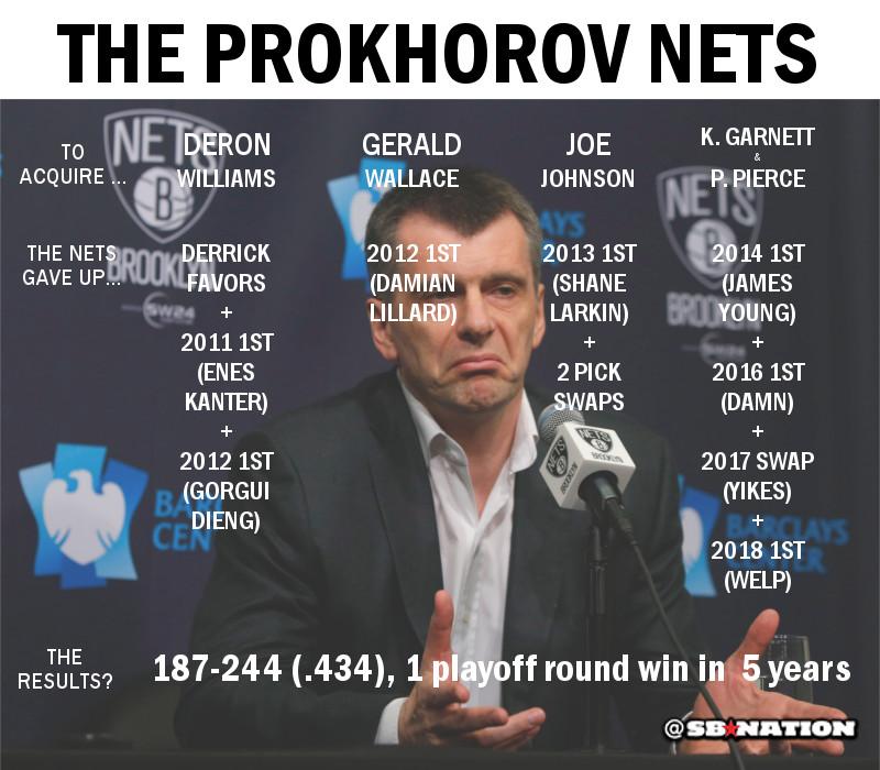 Prokhorov Era