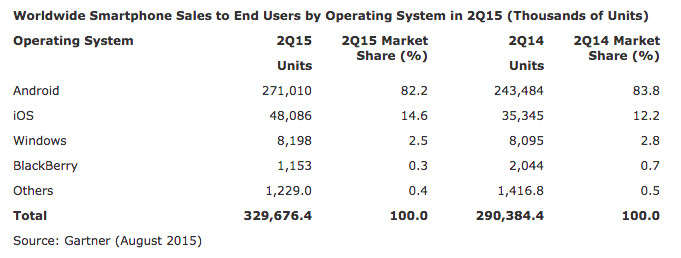 96.8 percent of new smartphones sold are either iPhone or ...