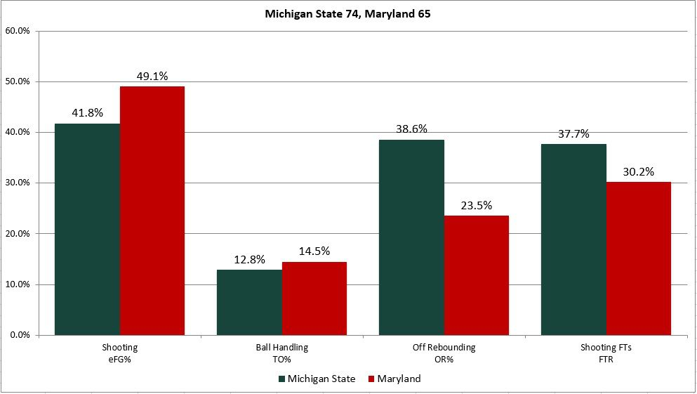 Michigan State Basketball: MSU 74 - Maryland 65 Kneejerk ...