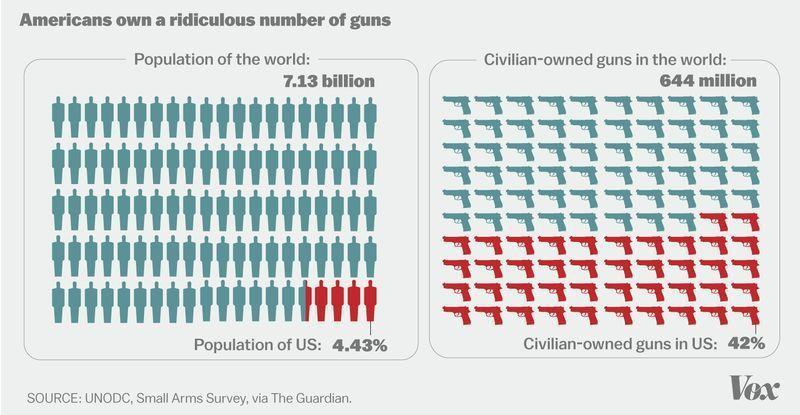 [Image: guns%20per%20capita.jpg]