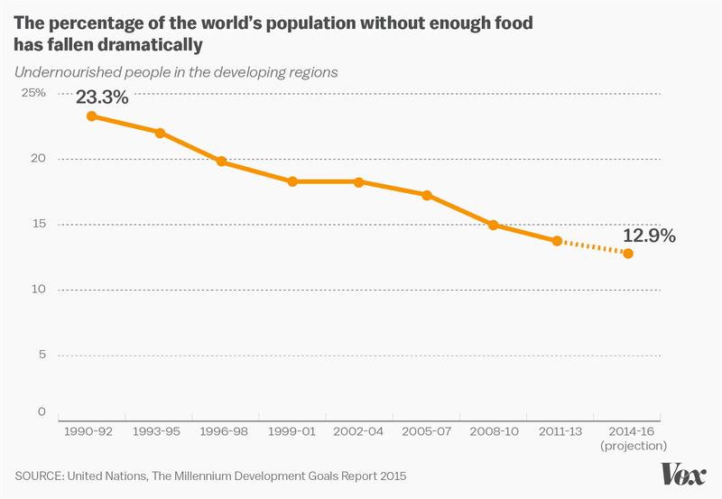 un chart undernourished
