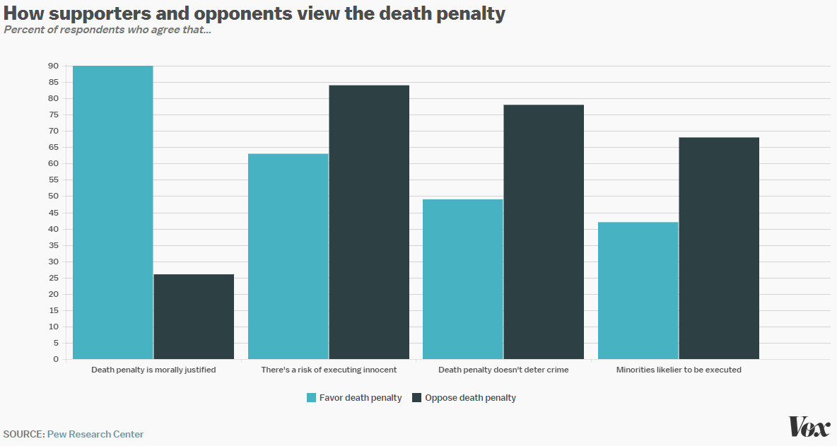an argument in favor of eliminating death penalty to uss criminal justice system Survey shows 852% of japanese in favor of death penalty the initial argument that the death penalty might be a debatable in the criminal justice system.