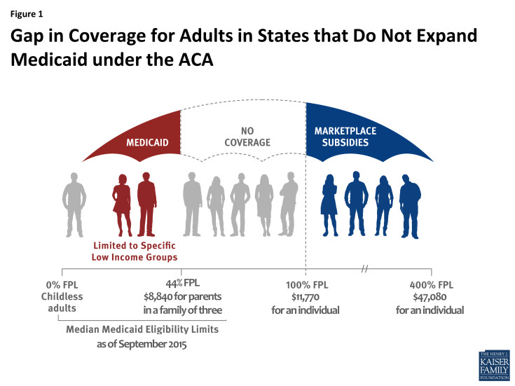 The Medicaid coverage gap.
