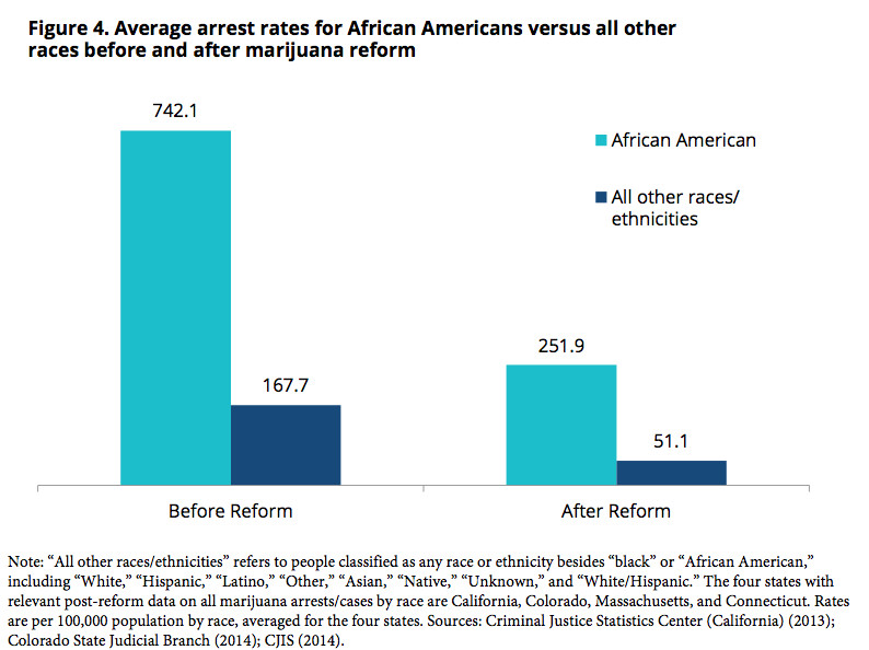 racial disparity in criminal justice system These 5 graphs break down just how riddled the us criminal justice system is with racial disparities.
