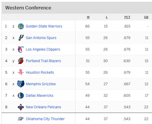 Nba Playoffs 2015 Eastern Conference Standings Who: NBA Playoffs 2015: Western Conference Standings -- Who