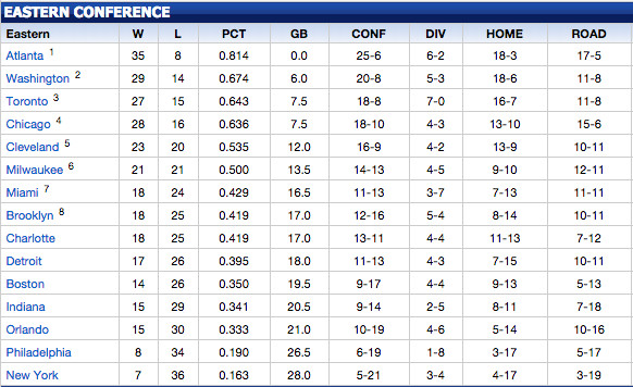 Nba Standings Current | Basketball Scores