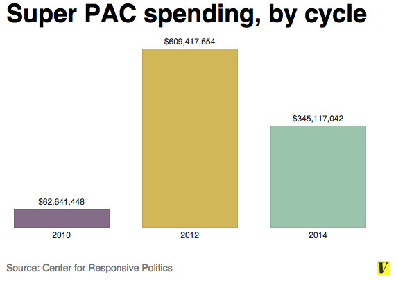 Super PAC chart