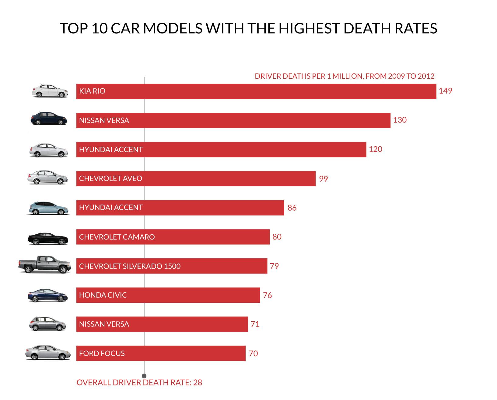 Killed By Car Crash Chart