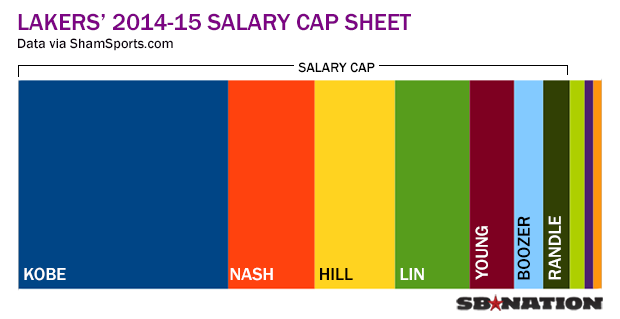 the controversial issues surrounding the salary cap in the nba Despite introducing north america's first salary cap, the nba now  central to  this challenge is the controversial ideal of competitive equilibrium  for most of  the 20th century, this wasn't really an issue, as sports didn't.