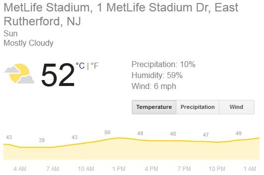 Weather Met Life Stadium