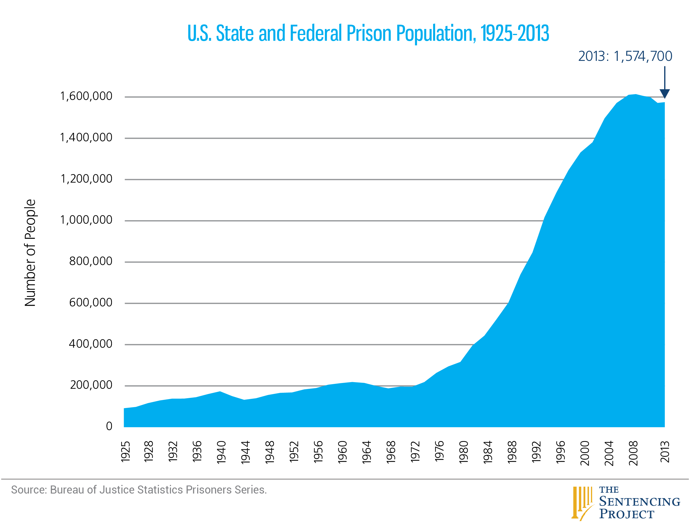 How has the war on s changed the US criminal justice system