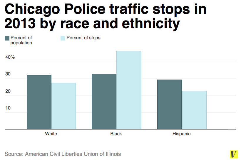 an analysis of racially based pretextual traffic stops Part i: october 1, 2014 – september 30, 2015 traffic stop analysis   target  individuals based on their race, ethnicity, age, gender,  those stops are  typically referred to as pretext stops and might include stops.