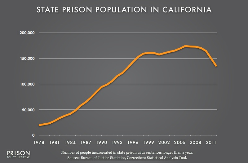 a proposition of a solution to the problem of overcrowding in us state prisons Saying the proposition  the state to relieve its prison- overcrowding problem at the expense  to county jails instead of state prisons,.