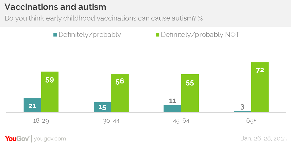 Autism dating statistics in america