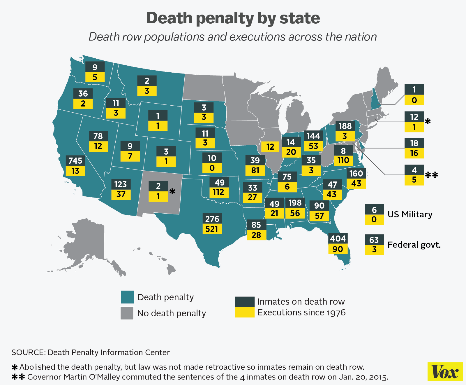 why capital punishment should be banned in all states Congress or any state legislature may prescribe the death penalty, also known as   not a per se violation of the eighth amendment's ban on cruel and unusual  punishment,  in performing its proportionality analysis, the supreme court looks  to the  the supreme court invalidated the death penalty for all juvenile  offenders.