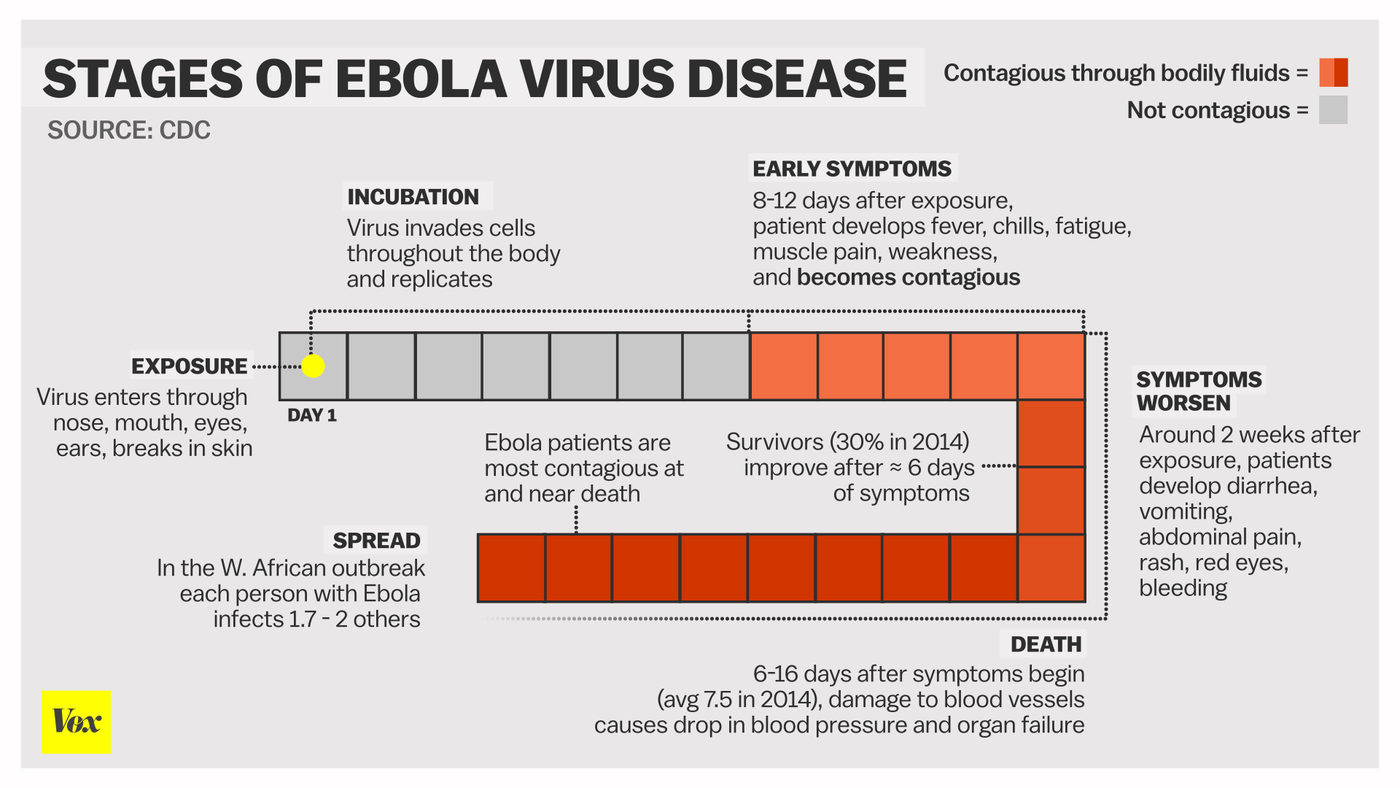 If I touched a piece of paper of an asymptomatic Ebola, can I contract the virus?