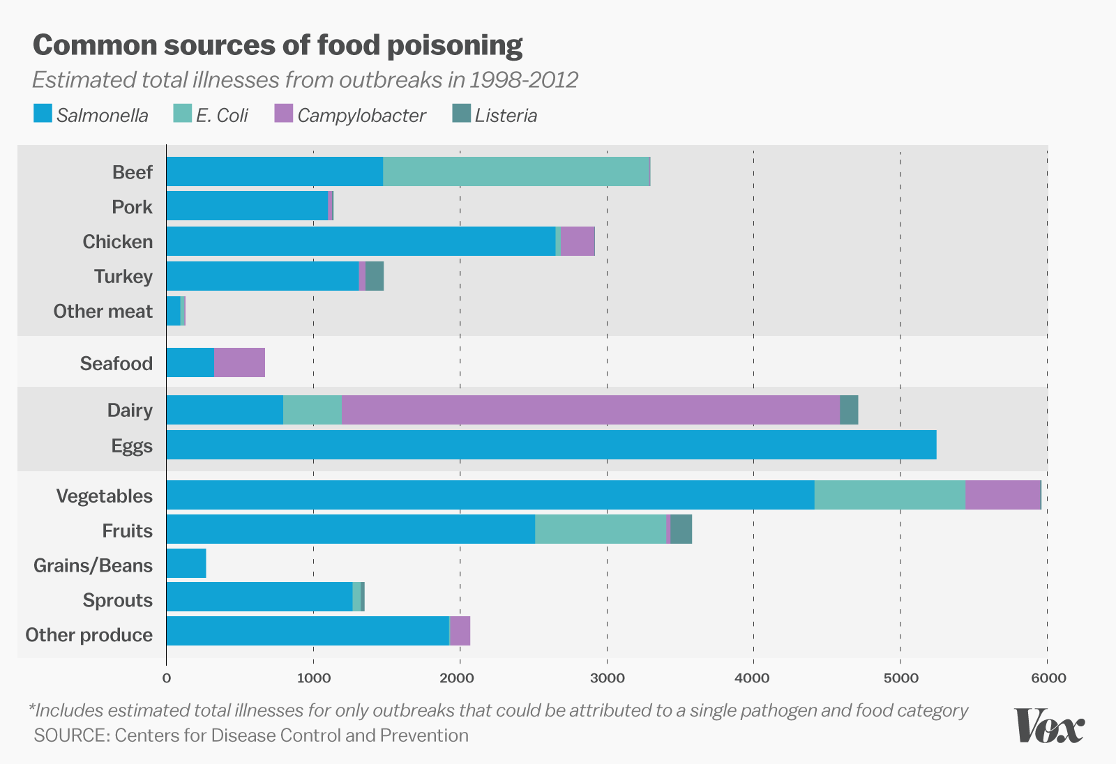 Fruits and vegetables poison more Americans than beef and ...