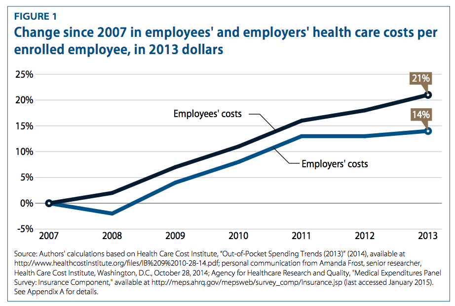 2 Charts That Show Companies Are Sticking Rising Health Costs To Workers Vox
